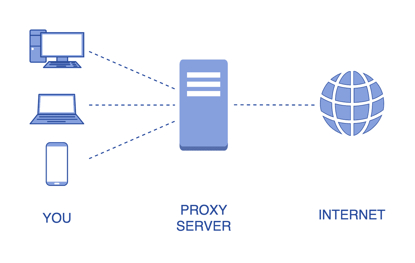 what is proxy server 1